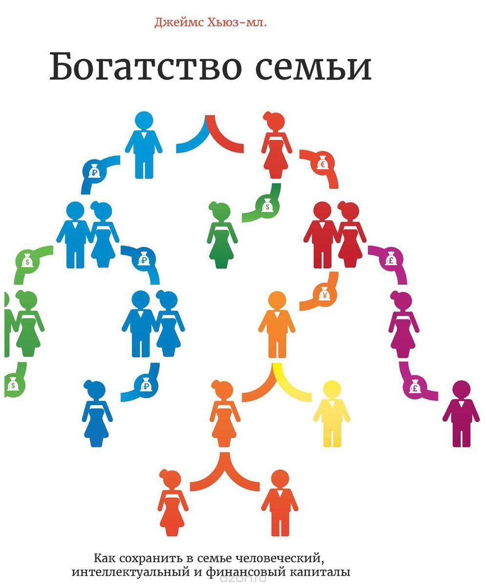 Богатство семьи.  Как сохранить в семье человеческий,  интеллектуальный и финансовые капиталы